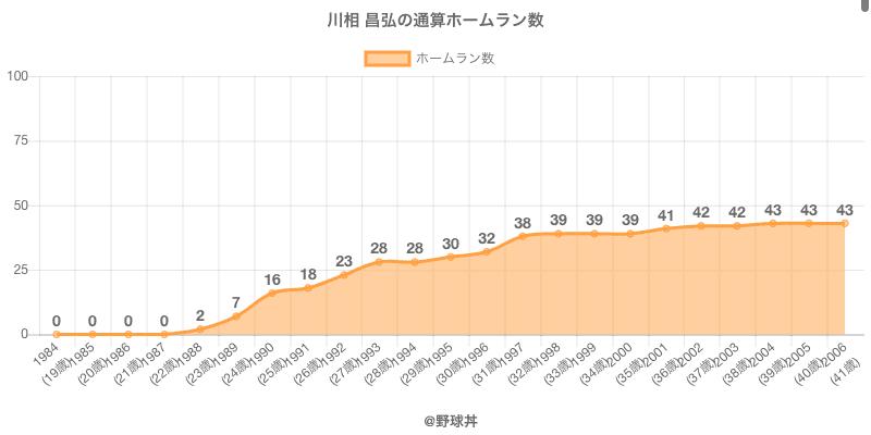 #川相 昌弘の通算ホームラン数