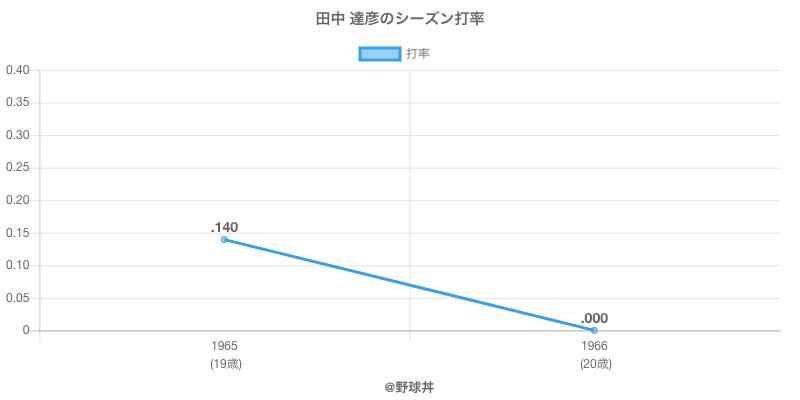田中 達彦のシーズン打率