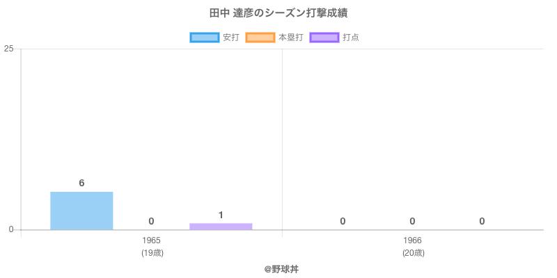#田中 達彦のシーズン打撃成績