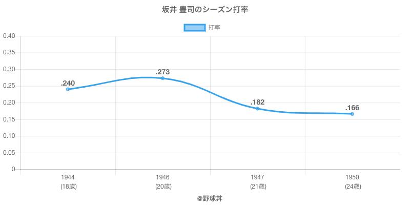 坂井 豊司のシーズン打率