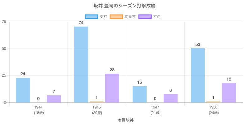 #坂井 豊司のシーズン打撃成績
