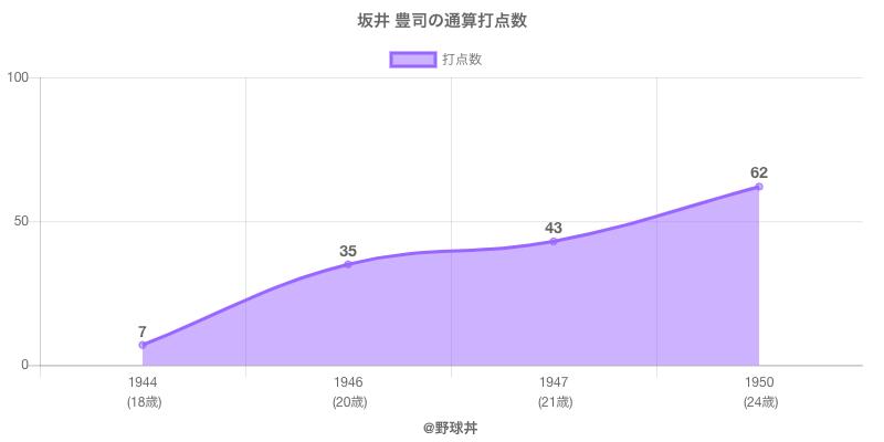 #坂井 豊司の通算打点数