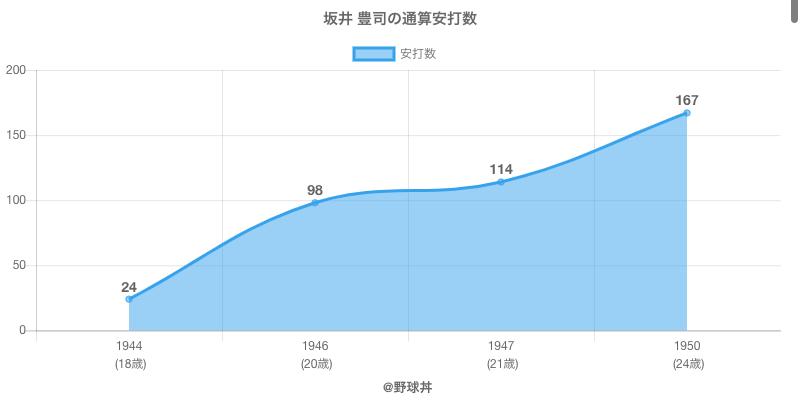 #坂井 豊司の通算安打数