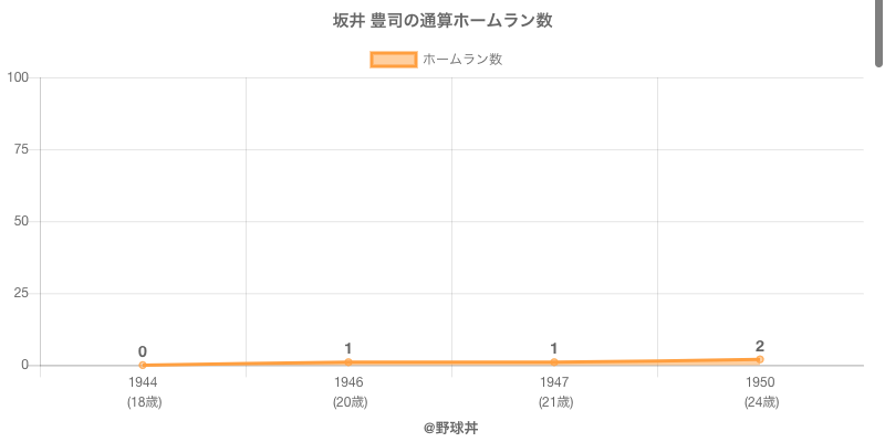 #坂井 豊司の通算ホームラン数