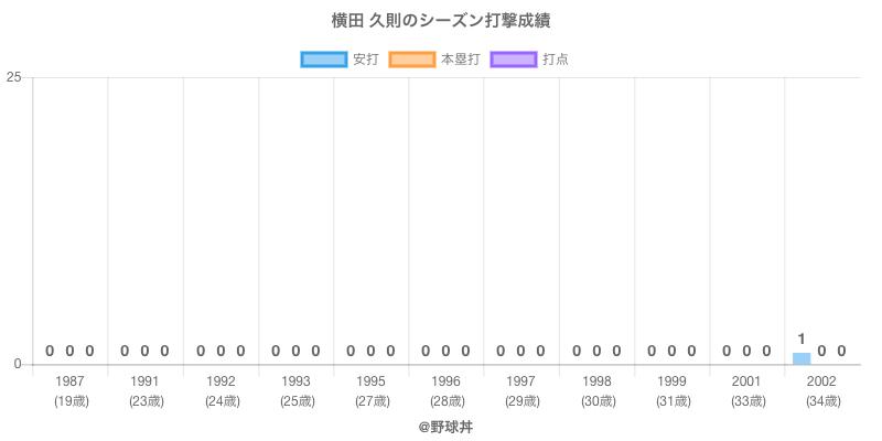 #横田 久則のシーズン打撃成績