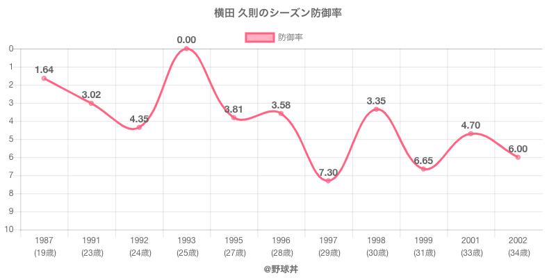 横田 久則のシーズン防御率