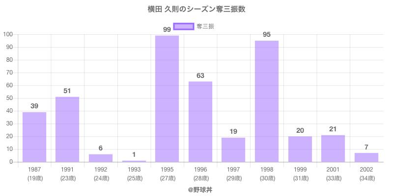 #横田 久則のシーズン奪三振数