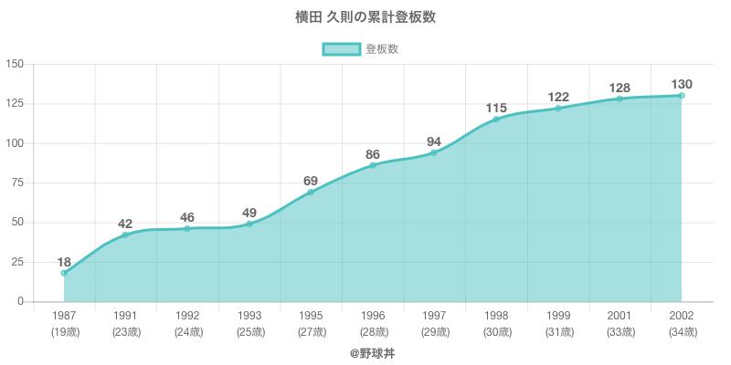 #横田 久則の累計登板数