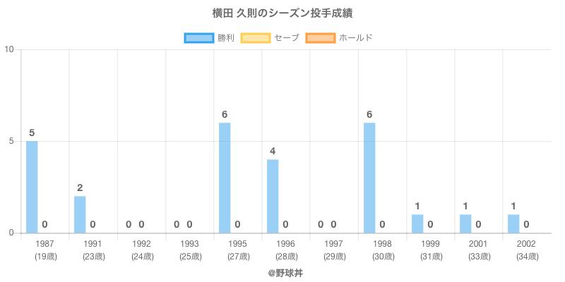 #横田 久則のシーズン投手成績
