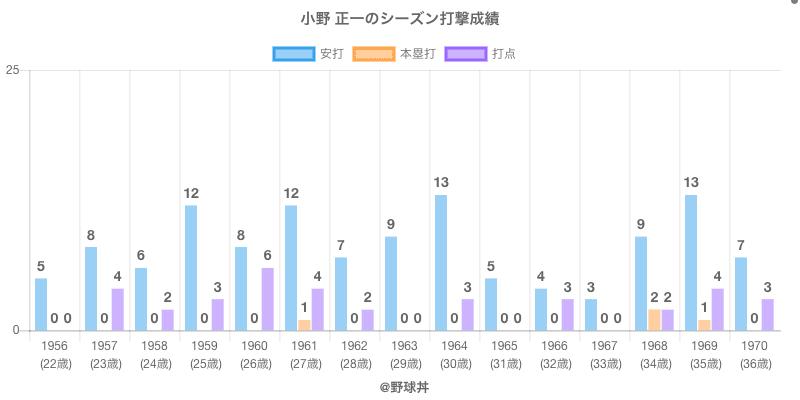 #小野 正一のシーズン打撃成績
