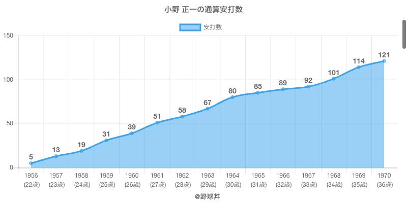 #小野 正一の通算安打数