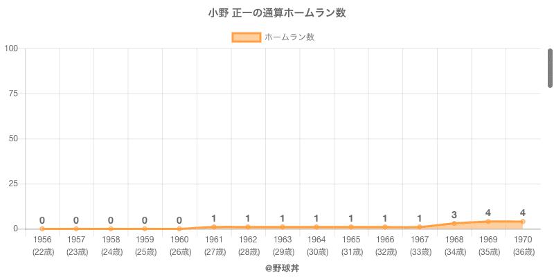 #小野 正一の通算ホームラン数
