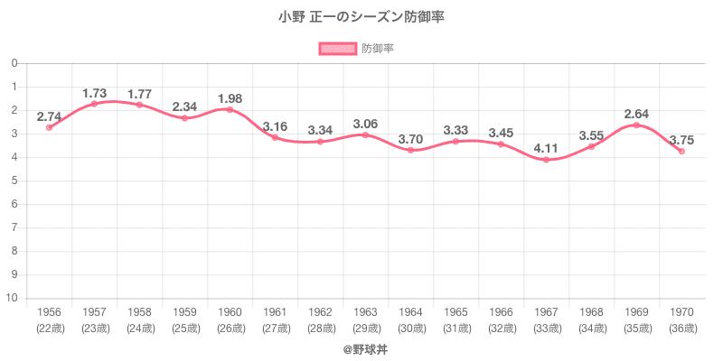 小野 正一のシーズン防御率