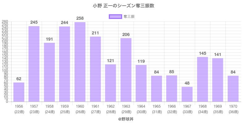 #小野 正一のシーズン奪三振数