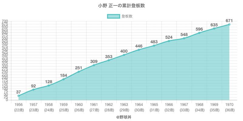 #小野 正一の累計登板数