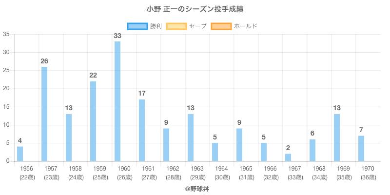 #小野 正一のシーズン投手成績
