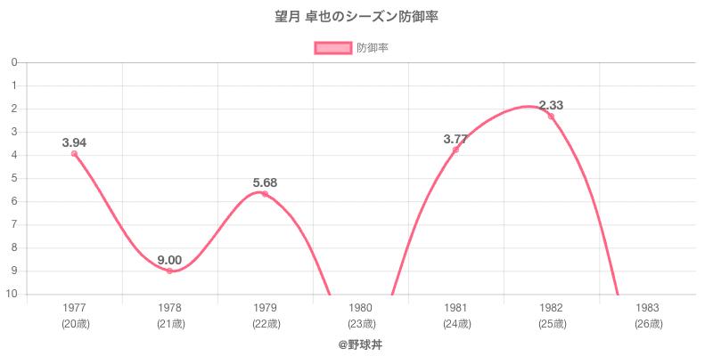 望月 卓也のシーズン防御率