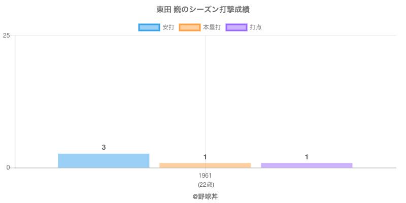 #東田 巍のシーズン打撃成績