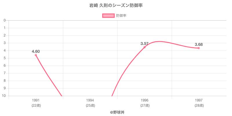 岩崎 久則のシーズン防御率