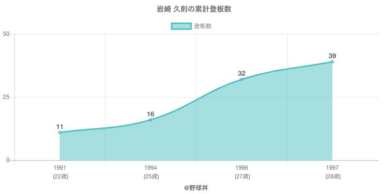 #岩崎 久則の累計登板数