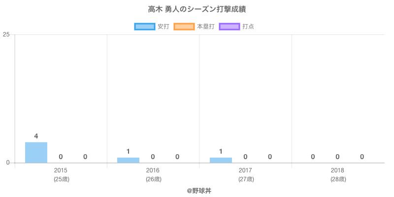 #高木 勇人のシーズン打撃成績