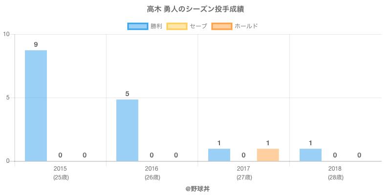 #高木 勇人のシーズン投手成績