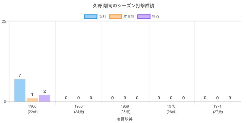 #久野 剛司のシーズン打撃成績