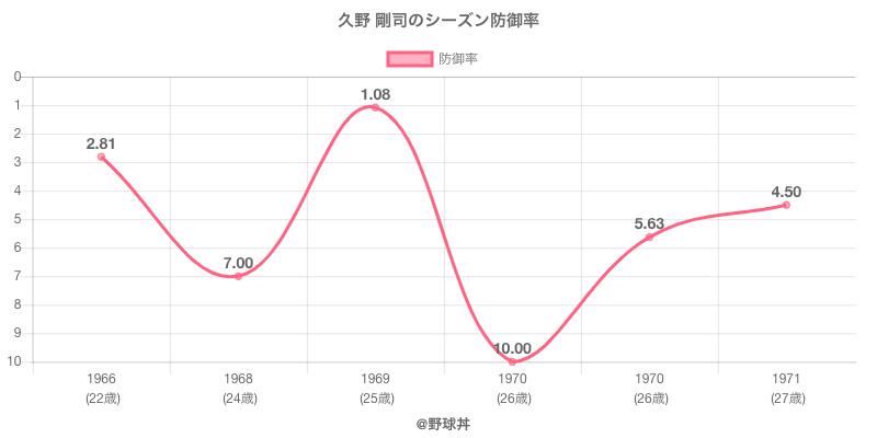 久野 剛司のシーズン防御率
