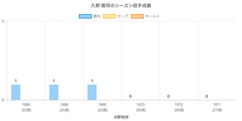 #久野 剛司のシーズン投手成績