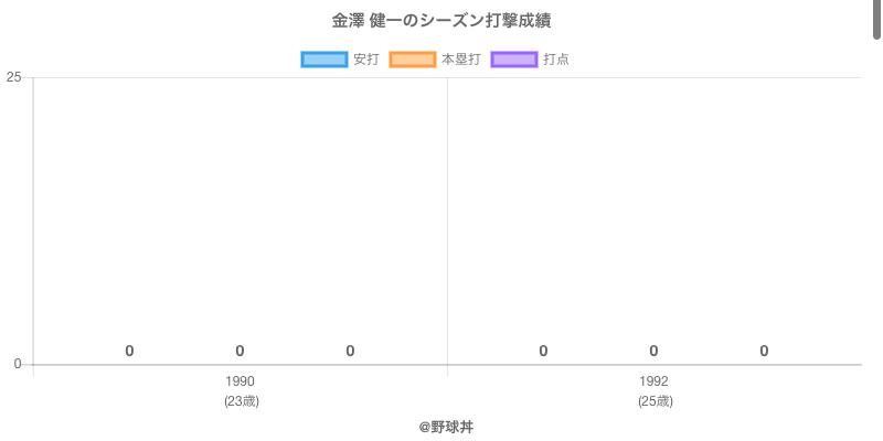 #金澤 健一のシーズン打撃成績