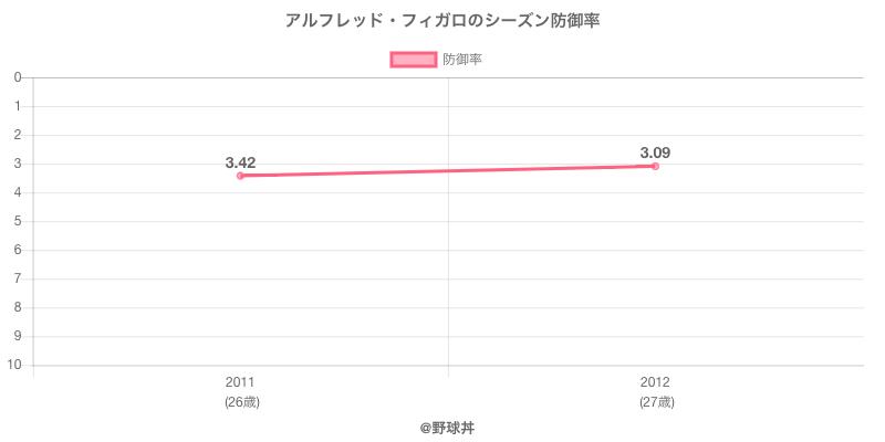 アルフレッド・フィガロのシーズン防御率