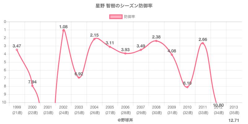 星野 智樹のシーズン防御率