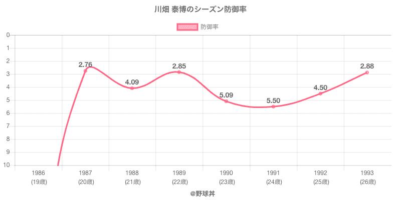 川畑 泰博のシーズン防御率