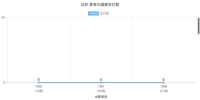 #白井 孝幸の通算安打数