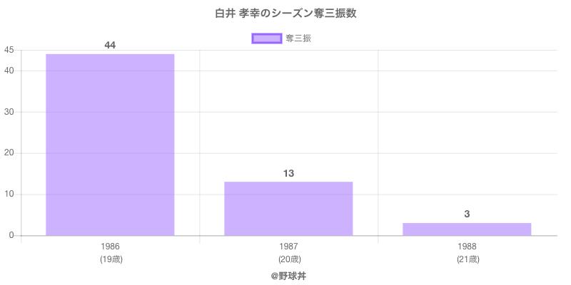 #白井 孝幸のシーズン奪三振数