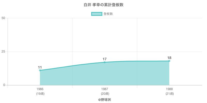 #白井 孝幸の累計登板数