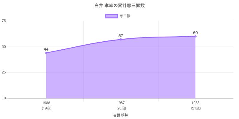 #白井 孝幸の累計奪三振数