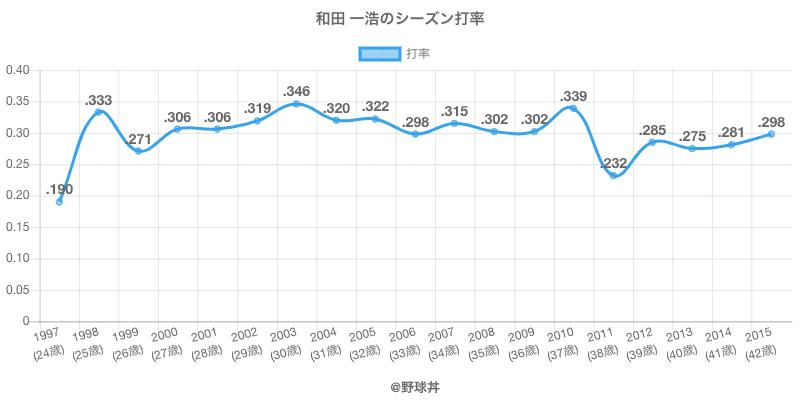 和田 一浩のシーズン打率