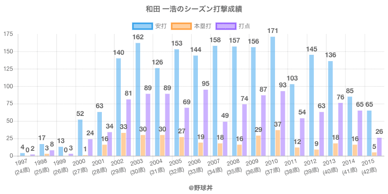 #和田 一浩のシーズン打撃成績