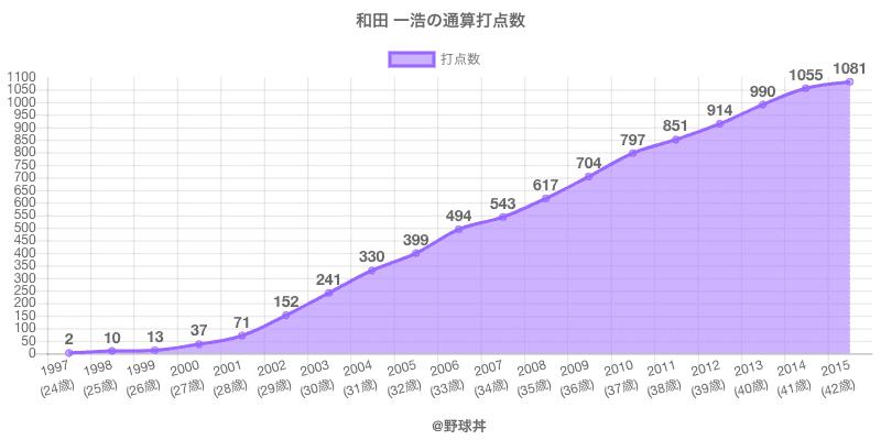 #和田 一浩の通算打点数