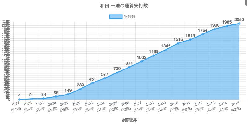#和田 一浩の通算安打数