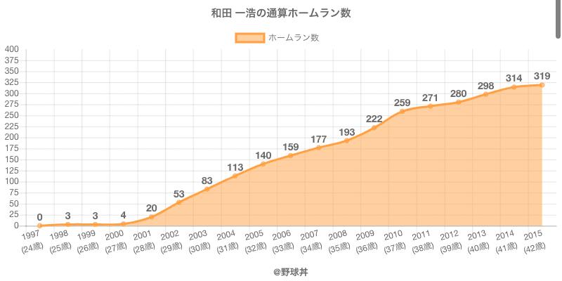 #和田 一浩の通算ホームラン数