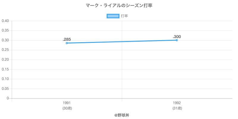 マーク・ライアルのシーズン打率