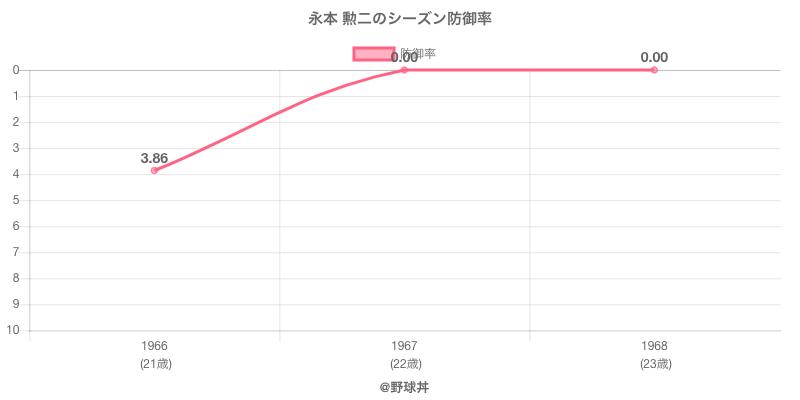 永本 勲二のシーズン防御率
