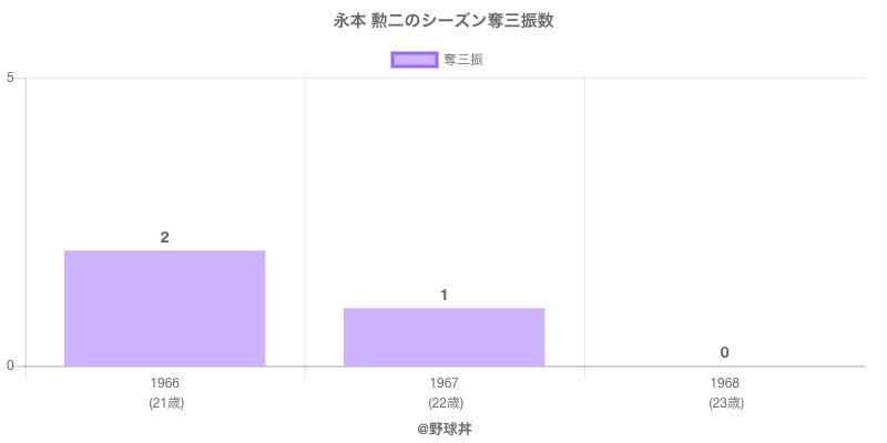 #永本 勲二のシーズン奪三振数