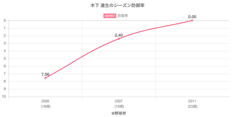 木下 達生のシーズン防御率
