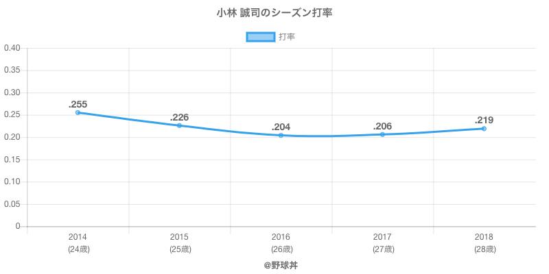 小林 誠司のシーズン打率