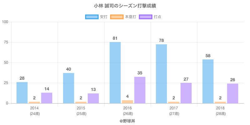 #小林 誠司のシーズン打撃成績