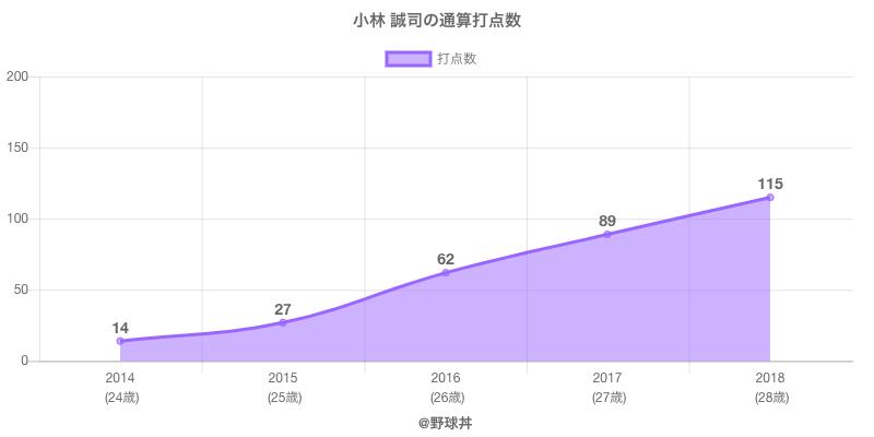 #小林 誠司の通算打点数