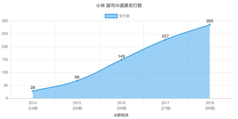 #小林 誠司の通算安打数
